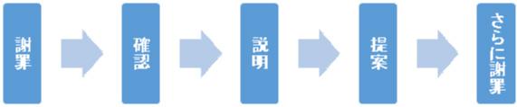 クレーム対応研修5つのポイント